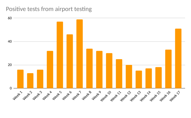 positive tests from airport testing