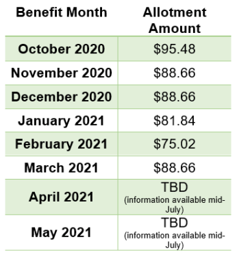 Table with benefit months and allotment amounts