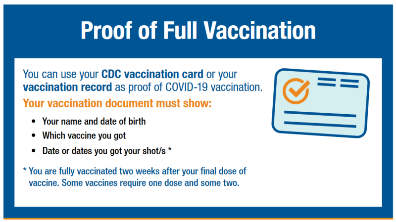 Graphic explains proof of vaccination