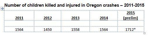 Chart for child passengers killed/injured