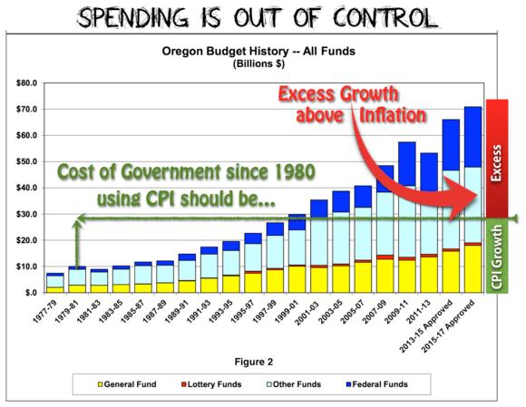 Figure 2 - CPI Budget Comparison