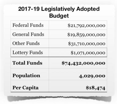 LFO Budget