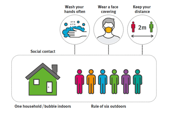 Hands, face, space. Social content: Indoors, one household/bubble. Outdoors, rule of rule applies