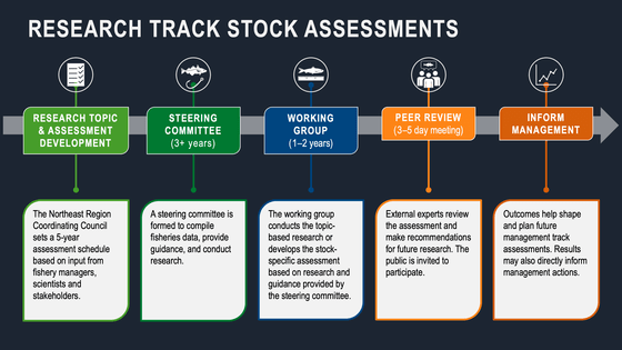Fisheries Stock Assessments Research Track