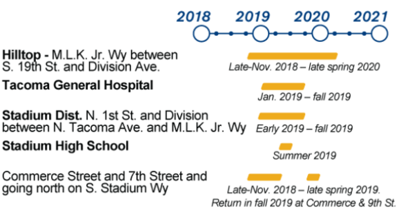 Timeline for Hilltop Tacoma Link Extension utility work.