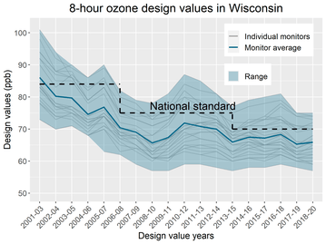 graph showing ozone levels
