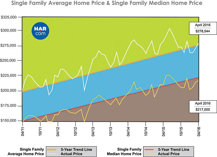 Houston Real Estate Market Single Family Average Home Price