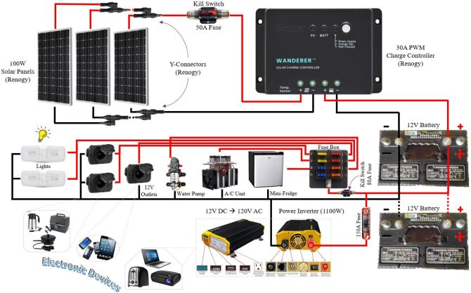solar photovoltaic pv installation for diy camper  7