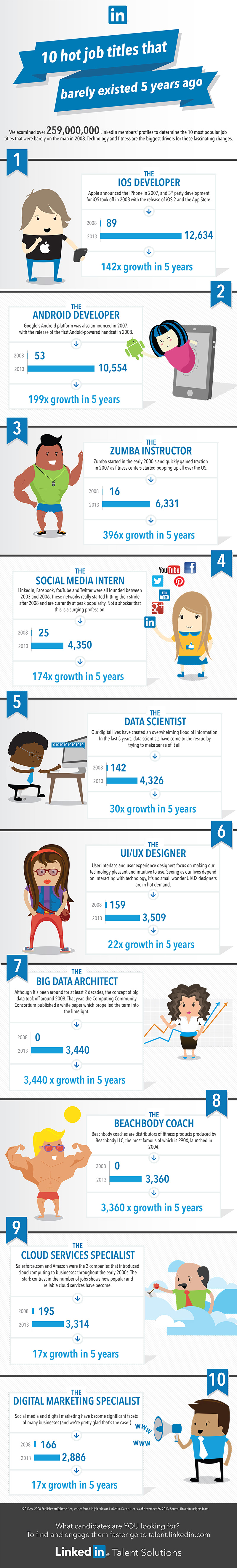 jobs that did not exist 5 years ago