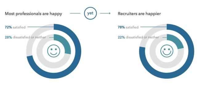 recruiter job satisfaction job happiness