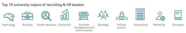 most common recruiter university majors