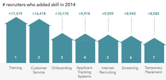 top new recruiter skills