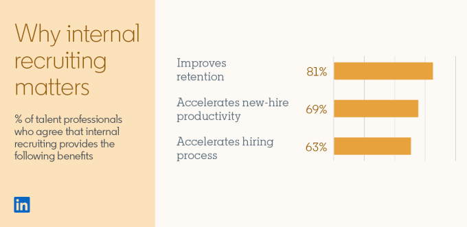 Screenshot of bar graph and statistic from the Global Talent Trends 2020 report: Title: Why internal recruiting matters Subtitle: Percentage of talent professionals who agree that internal recruiting provides the following benefits: Improves retention: 81% Accelerates new-hire productivity: 69% Accelerates hiring process: 63% Statistic: Employees stay 41% longer at companies with high internal hiring compared to those with low internal hiring.