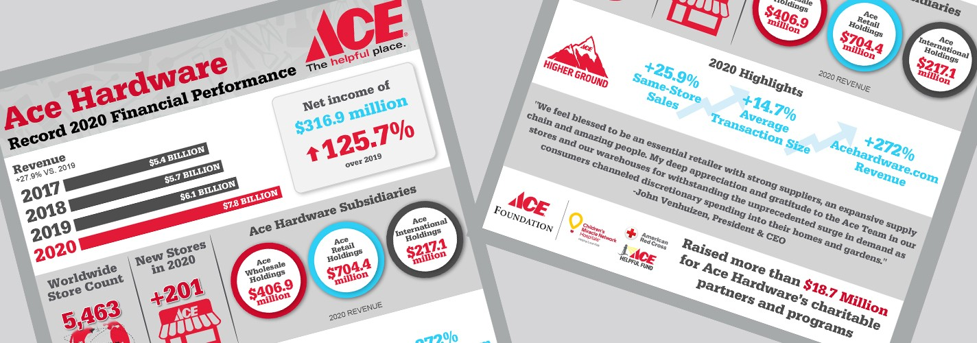ace hardware reports fourth quarter and
