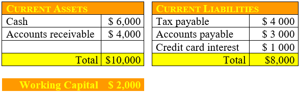 Working Capital calculation example