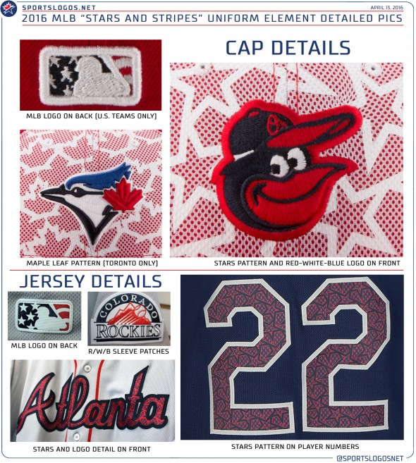 2016 MLB Stars and Stripes Cap and Jersey Details