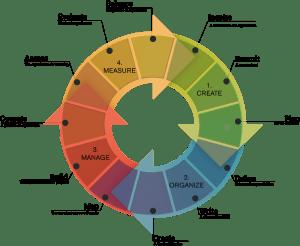 CCM Process