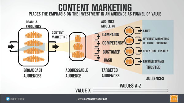 content-marketing-building-audiences