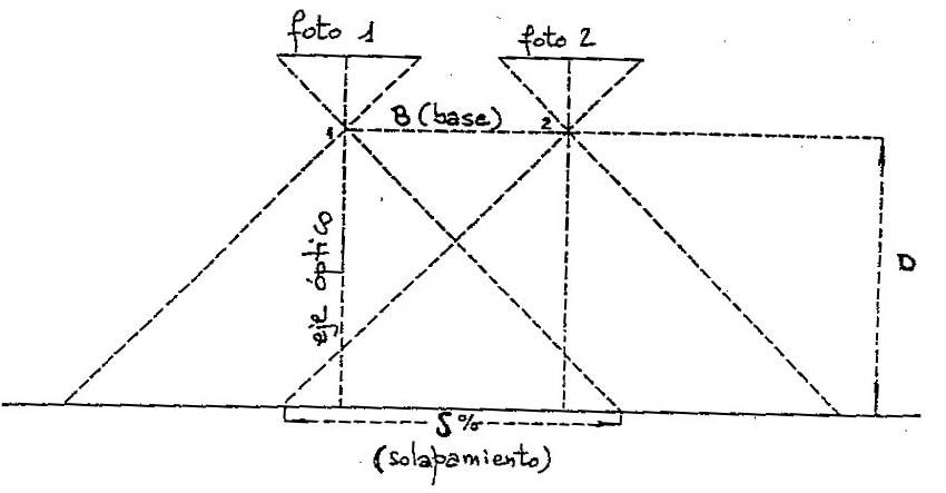 Estereoscópica 2
