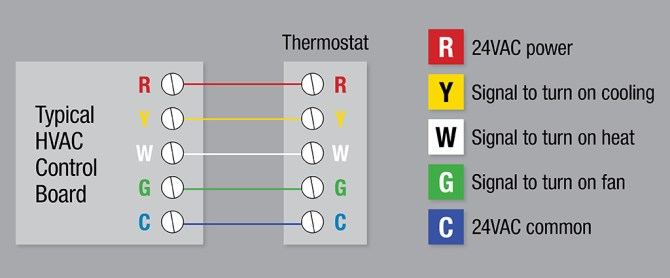 how to install a thermostat  the home depot