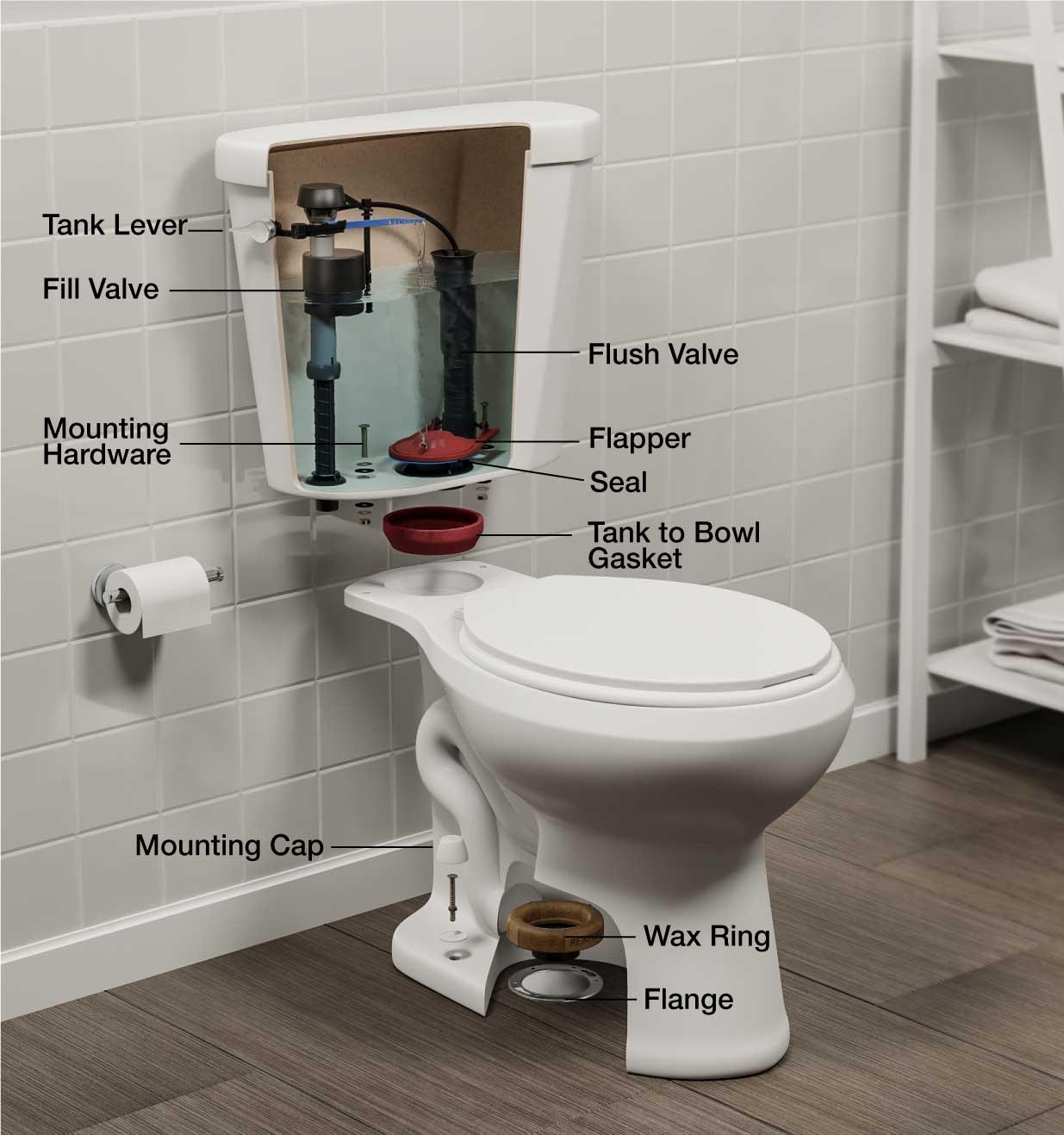 Toilet Bathroom Fittings Names   Decoromah