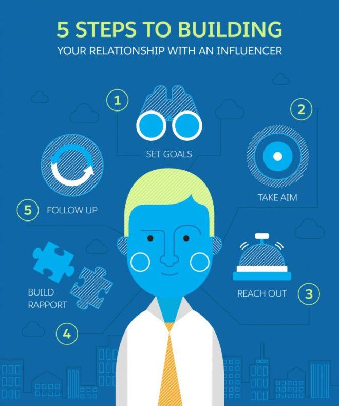salesforce built relationships