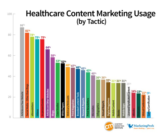 Content Marketing Institute research on healthcare marketing.