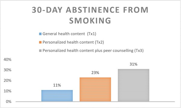 30-day-abstinence-smoking