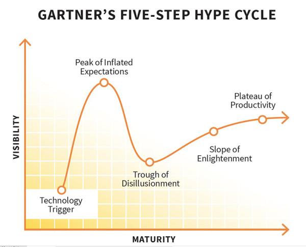 Gartner-Hype-CCO