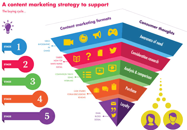 Content-marketing-strategy-to-support
