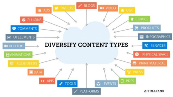 Diversify-content-types