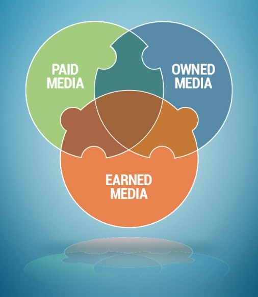 Earned-Owned-Paid- Media