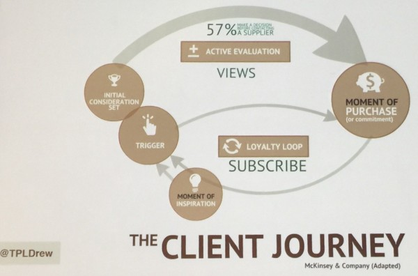The Client Journey Model