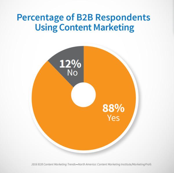 b2b-respondents-using-content-marketing