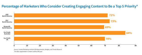 engaging-content