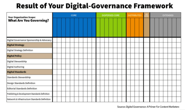 Result-Digital-Governance-Framework