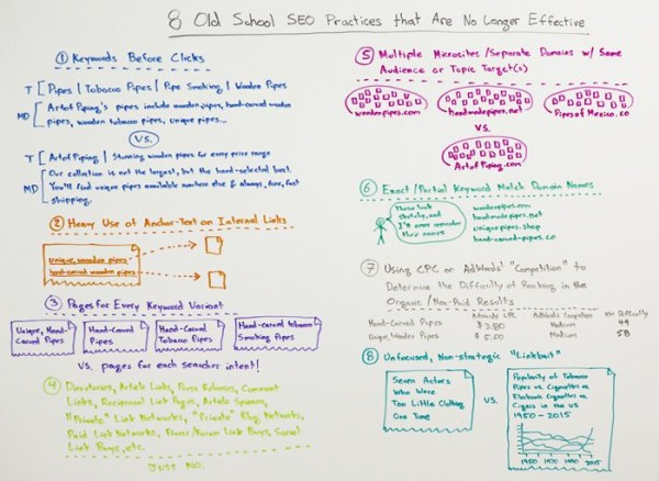 rand-fishkin-old-school-seo-practices