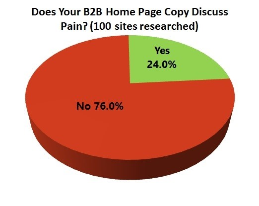 B2B-Page-Discuss-Pain