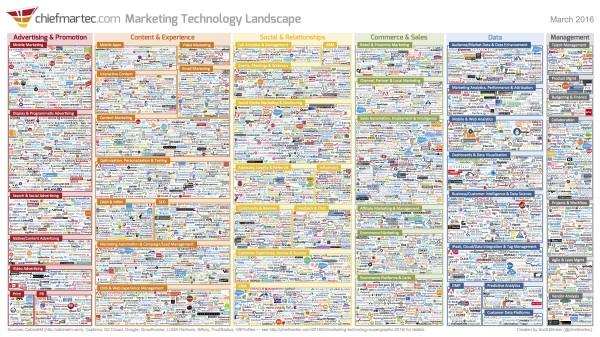 marketing_technology_landscape_2016