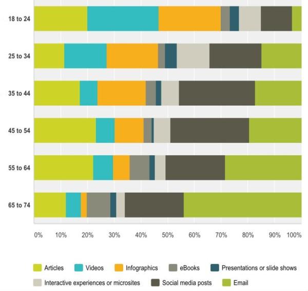 Different-Demographics-Content-Types