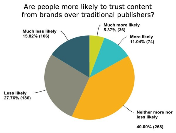 People-Receptive-Branded-Content