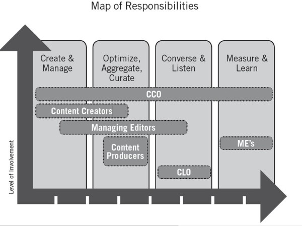 map-of-responsibilities