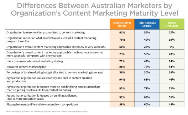 australian-research-differences-content-marketing-maturity