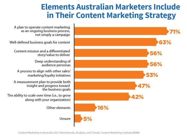 content-marketing-strategy-elements-chart