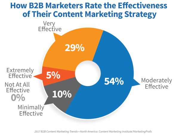 b2b-effectiveness-content-marketing-strategy