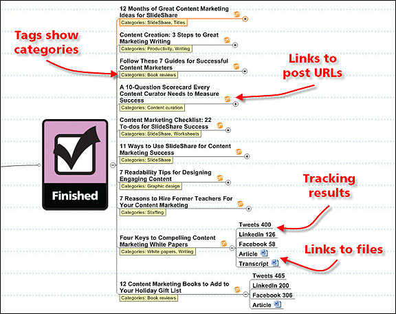 mind-map-blog-topic-categories