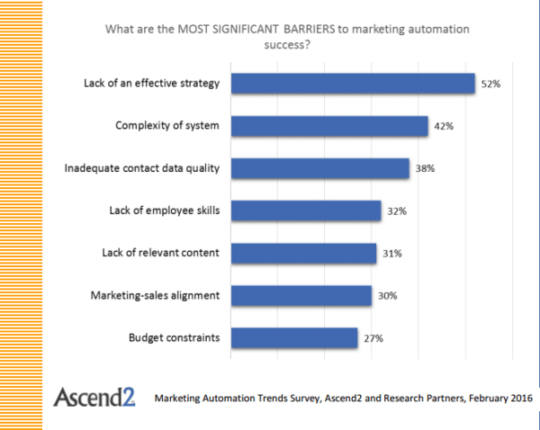 barriers-marketing-automation-success