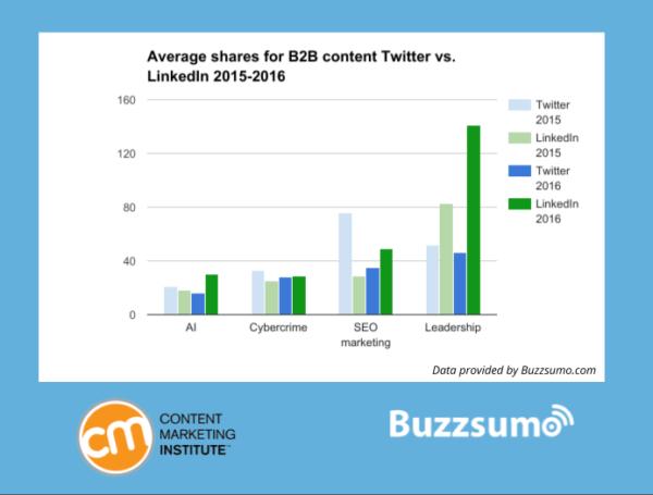 Average Shares Twitter Vs. linkedin 2015-2016