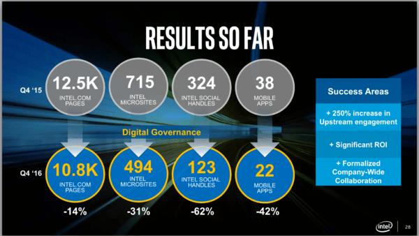 Intel results so far