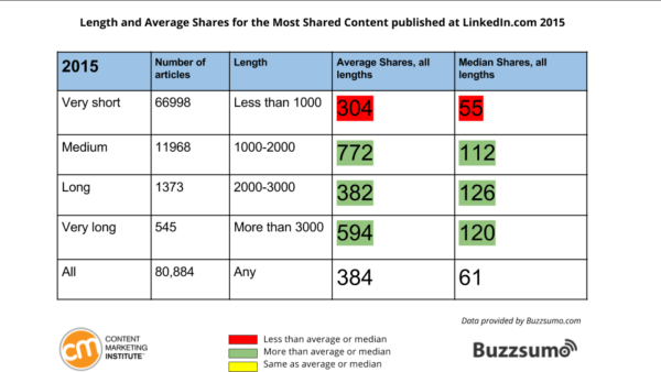 shares by length 2015